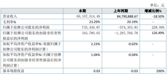 联发科技2019年净利73.54万扭亏为盈 毛利率增加