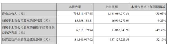 双林股份2020年第一季度净利1535.82万下滑9.23% 销售订单延后或减少