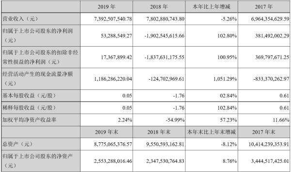 奥马电器2019年净利5328.85万 增长102.80% 董事长赵国栋薪酬150万