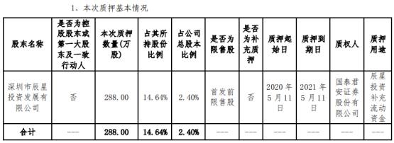 森霸传感股东辰星投资质押288万股 用于辰星投资补充流动资金