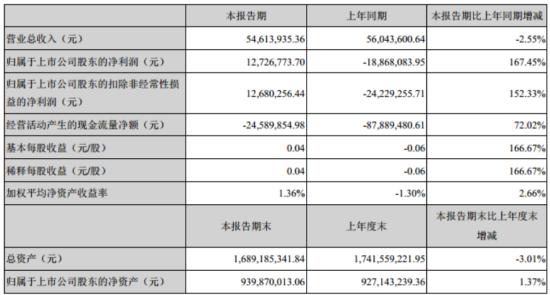 汉邦高科第一季度盈利1272.68万 较上年同期扭亏为盈