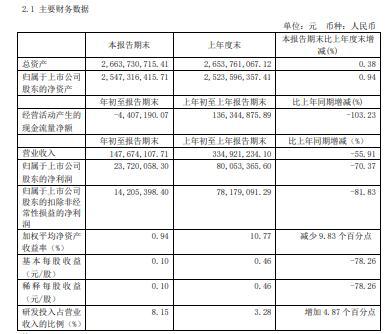 嘉元科技2020年一季度盈利2372.01万减少70% 部分订单交货周期延迟