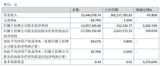 诚昊启元2019年亏损1305.73万由盈转亏 业务量下降