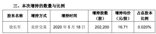 朗新科技股东徐长军增持20.22万股 耗资约337.88万元