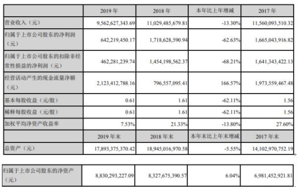 大族激光2019年净利6.42亿下滑62.63% 董事长薪酬583.77万