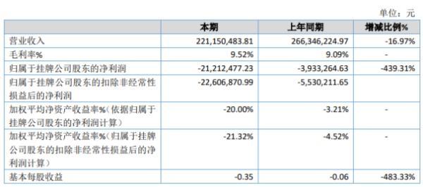 润达光伏2019年亏损2121.25万亏损增加 销售收入下降