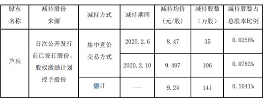 二六三股东芦兵减持141万股 套现约1302.84万元
