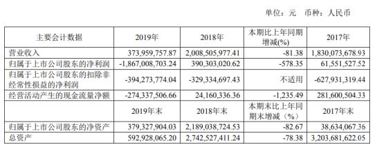 ST柳化2019年亏损18.67亿由盈转亏 董事长薪酬33.01万