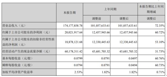 中石科技2020年一季度净利2002.19万增长60.72% 受益于公司新项目
