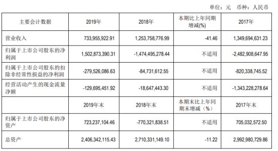 *ST信通2019年净利15.03亿扭亏为盈 董事长薪酬78.47万