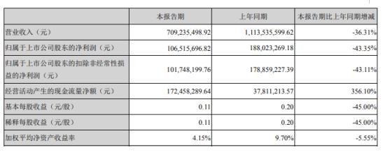 奥赛康2020年第一季度净利1.07亿下滑43.35% 销售收入减少所致