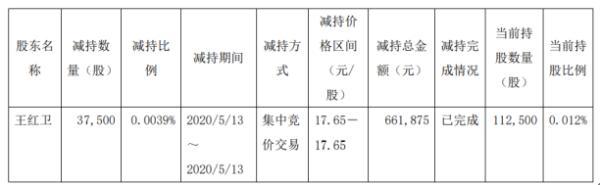 浙江医药股东王红卫减持3.75万股 套现约66.19万元