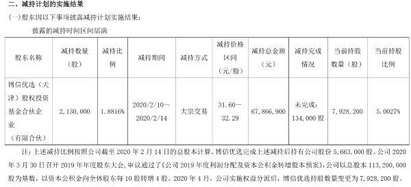 海容冷链股东博信优选减持213万股 套现6786.7万元