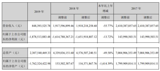 *ST赫美2019年亏损18.79亿亏损增加 总经理薪酬61.34万