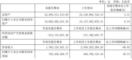 中新集团2020年一季度净利7.2亿增长18.73% 销售佣金及代理费减少