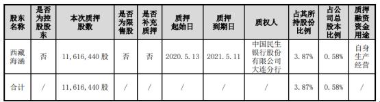 锦州港股东西藏海涵质押1161.64万股 用于自身生产经营