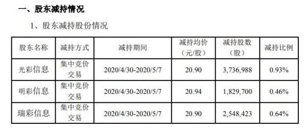 彩讯股份3名股东合计减持812万股 套现合计约1.70亿元