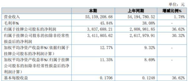 科理咨询2019年净利383.77万增长36.62% 营业总成本减少