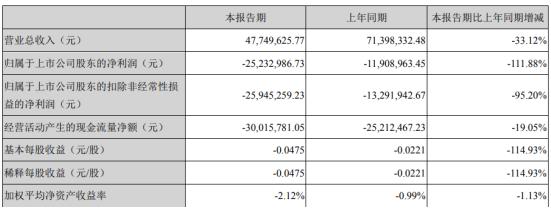 华平股份2020年一季度亏损2523.3万亏损增加 销售受阻、业务收入下降