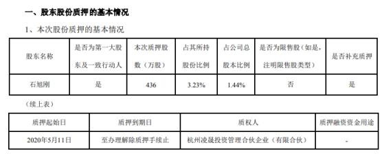 中威电子股东石旭刚质押436万股 用于补充质押