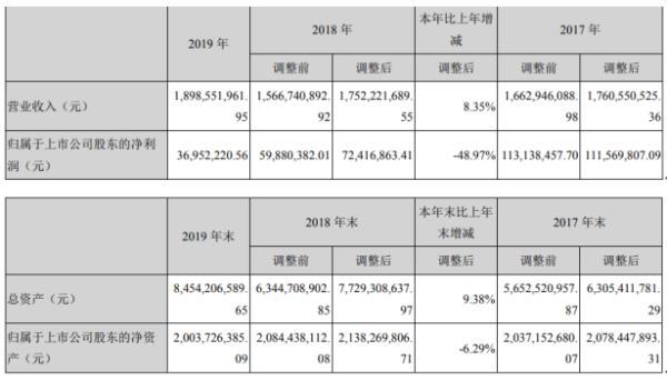 渤海股份2019年净利3695.22万下滑48.97% 董事长薪酬65.6万