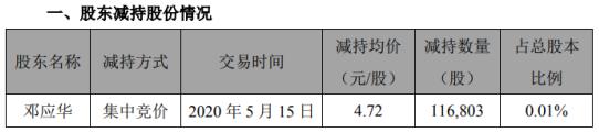 天汽模股东邓应华减持11.68万股 套现约55.13万元