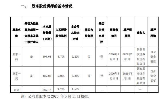 郑中设计控股股东亚泰一兆合计质押825万股 用于自身资金需要