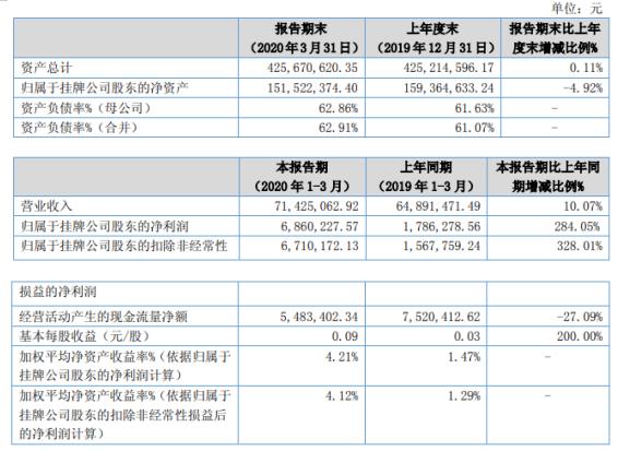 至诚复材2020年第一季度盈利686.02万元 增长284.05% 财务费用减少
