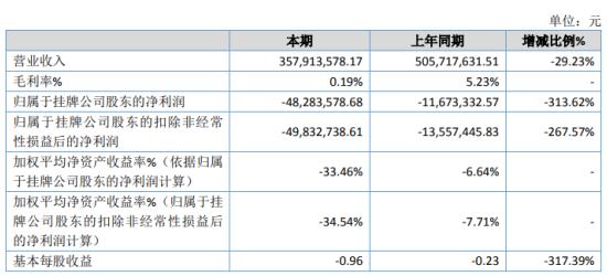 安科运达2019年亏损4828.36万亏损增加 毛利率下降