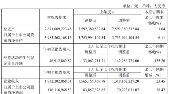 博威合金2020年一季度净利1.16亿增长38.47% 太阳能光伏组件销售增加