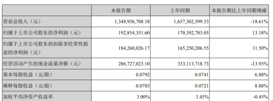 长信科技2020年一季度净利1.93亿增长13.18% 政府补助增加