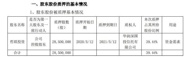 兴瑞科技控股股东哲琪投资质押2850万股 用于资金需求