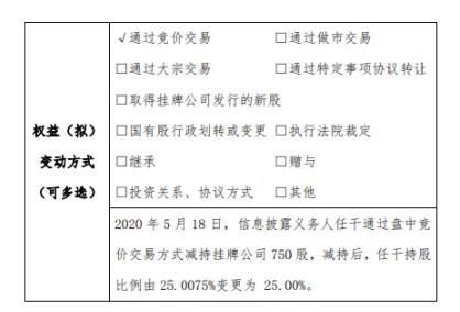 赞存科技股东任干减持750股 持股比例降至25%
