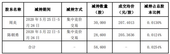 凯莱英2名股东合计减持5.86万股 套现约1215.37万元