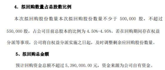 融信通将花不超539万元回购公司股份 用于股权激励