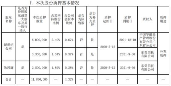 锦龙股份2名股东合计质押1185万股 用于补充质押