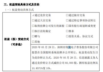 ST善务股东张伟江减持6万股 持股比例降至10%