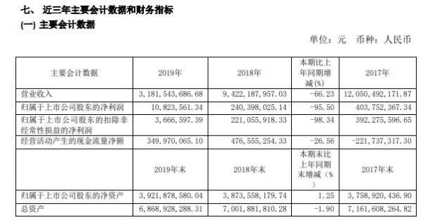 三峡新材2019年盈利1082.36万减少96% 董事长许锡忠薪酬6万元
