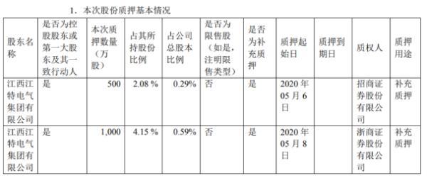 *ST江特股东质押1500万股 用于补充质押