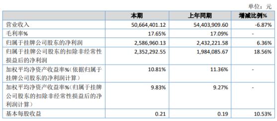 格雷特2019年净利258.7万增长6.36% 营业成本下降