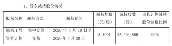 中航机电股东振兴1号资管减持3540.49万股 套现约2.87亿元