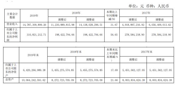 鹏欣资源2019年净利3.11亿增长56.65% 董事长薪酬30万