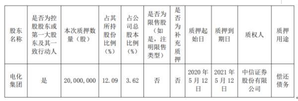 湘潭电化股东电化集团质押2000万股 用于偿还债务