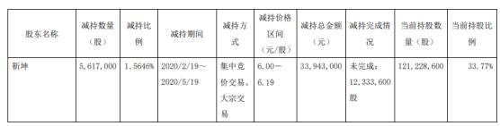 北特科技股东靳坤减持561.7万股 套现约3394.3万元