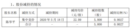 和胜股份股东陈华平减持5000股 套现约11.05万元