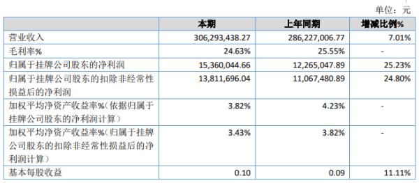 同济医药2019年净利1536万增长25.23% 投资收益大幅增加