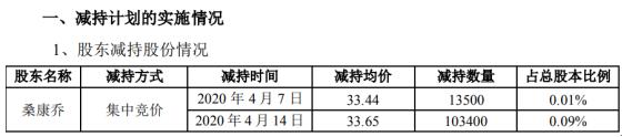 沃施股份股东桑康乔减持11.69万股 套现约393.37万元