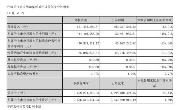 通化金马2020年一季度亏损4441.96万元 受疫情影响销售收入下降