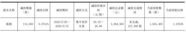 蔚蓝生物股东陈刚减持11.46万股 套现约306.5万元