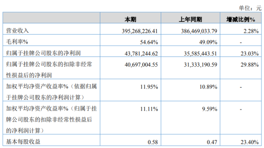 立方控股2019年净利4378.12万增长23.03% 理财产品收益增加所导致